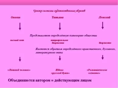 Центр системы художественных образов Онегин Татьяна Ленский Представляют опре...
