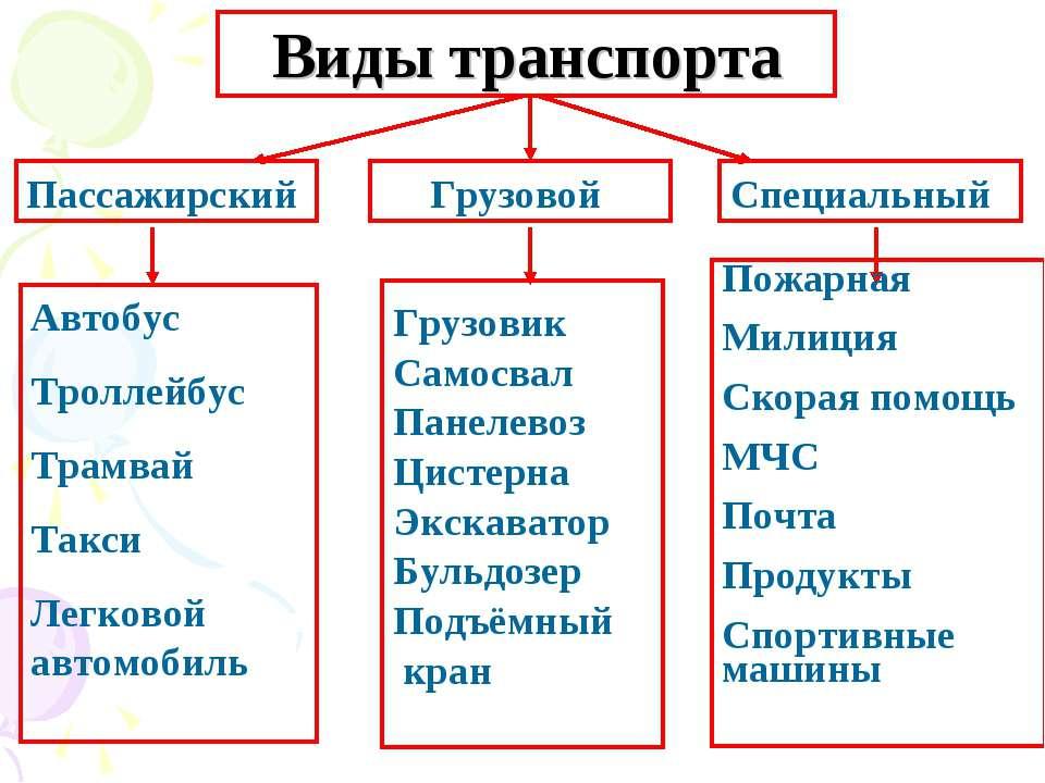 Виды транспорта Пассажирский Автобус Троллейбус Трамвай Такси Легковой автомо...