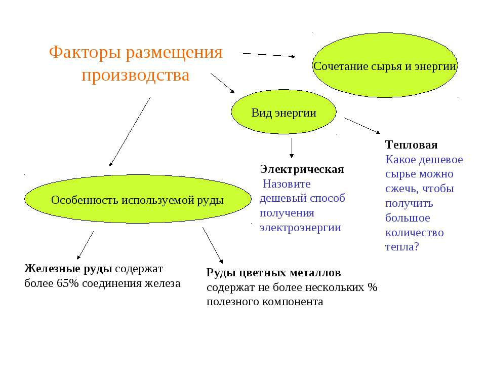 Факторы размещения производства Особенность используемой руды Вид энергии Соч...