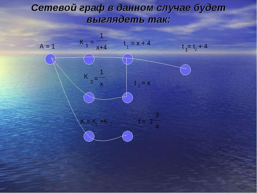 Сетевой граф в данном случае будет выглядеть так: 3 3 4 = t 1 х+4 К 1 = 1 х К...