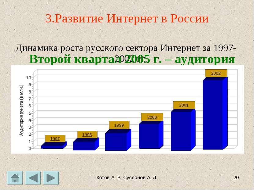 Котов А. В_Суслонов А. Л. * 3.Развитие Интернет в России Динамика роста русск...