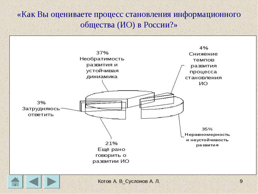 Котов А. В_Суслонов А. Л. * «Как Вы оцениваете процесс становления информацио...