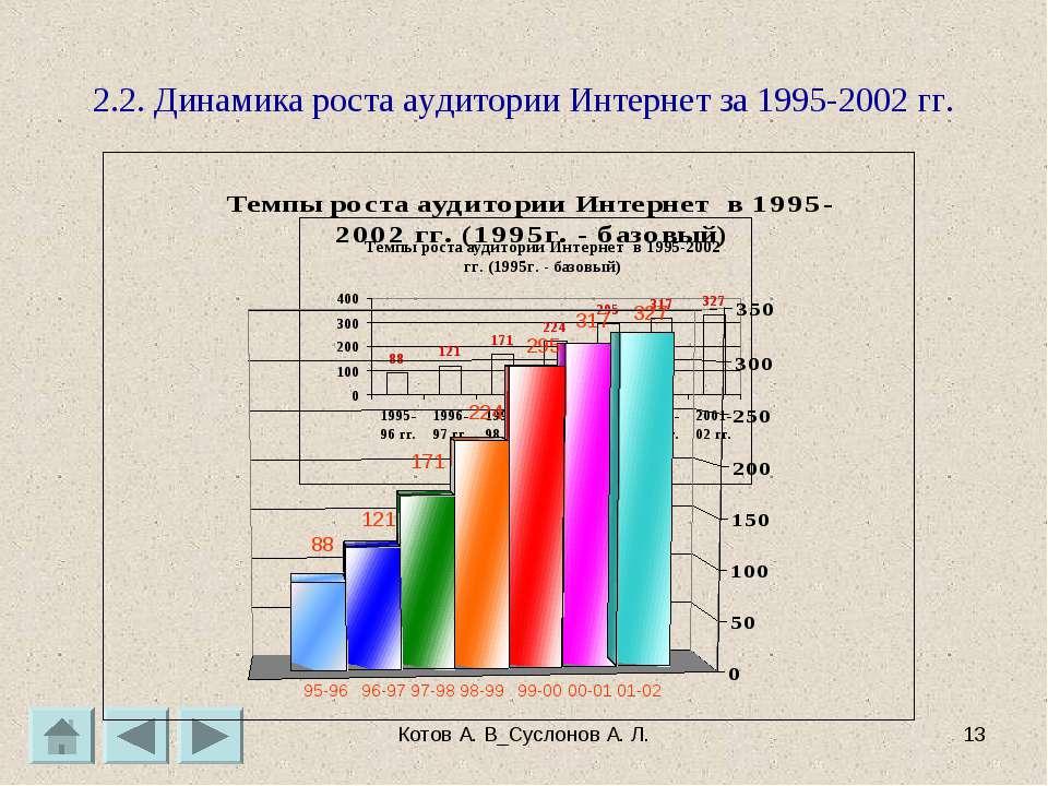 Котов А. В_Суслонов А. Л. * 2.2. Динамика роста аудитории Интернет за 1995-20...