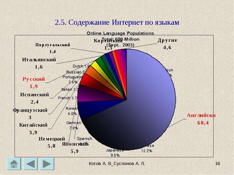 Котов А. В_Суслонов А. Л. * 2.5. Содержание Интернет по языкам Котов А. В_Сус...