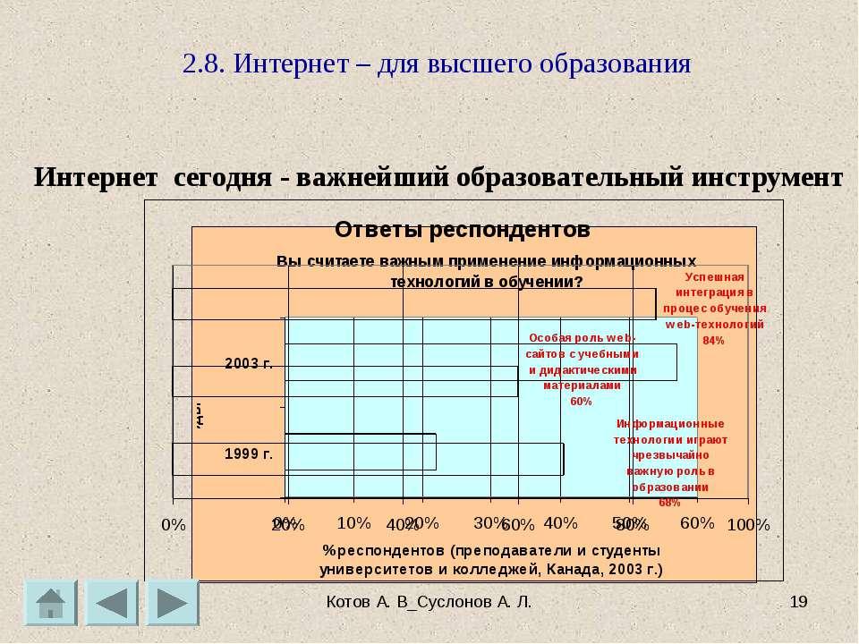 Котов А. В_Суслонов А. Л. * 2.8. Интернет – для высшего образования Интернет ...