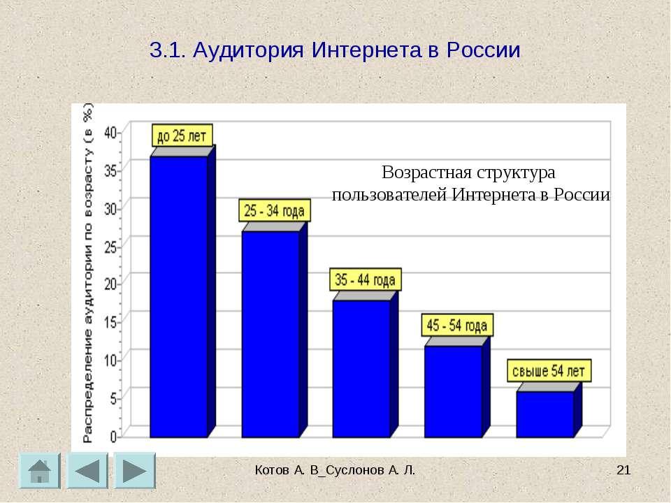 Котов А. В_Суслонов А. Л. * 3.1. Аудитория Интернета в России Котов А. В_Сусл...