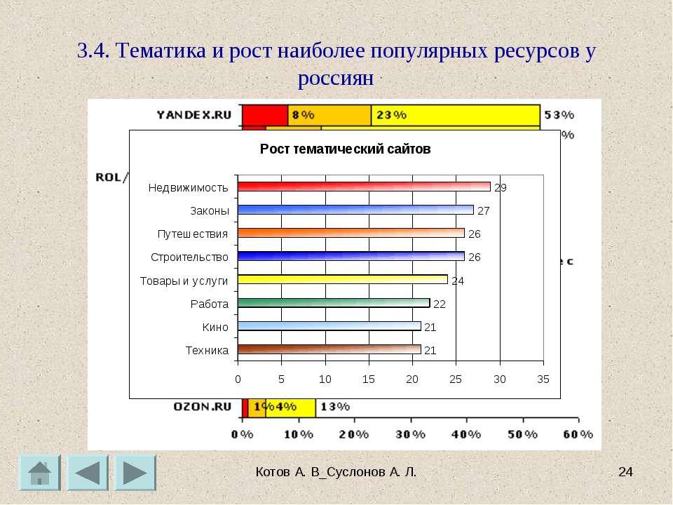 Котов А. В_Суслонов А. Л. * 3.4. Тематика и рост наиболее популярных ресурсов...