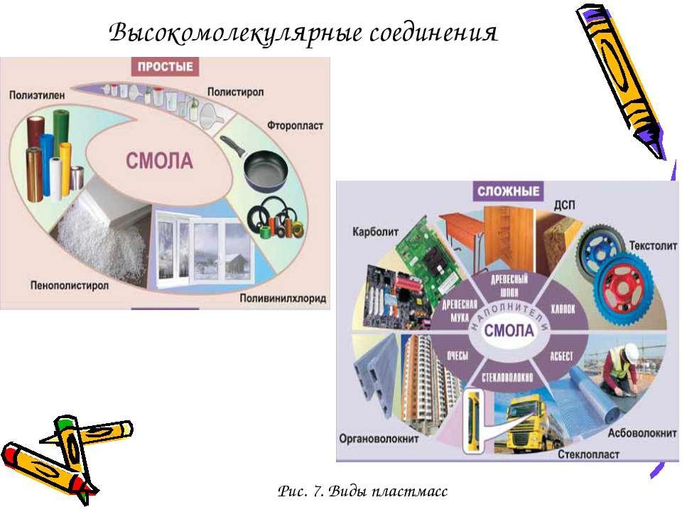 Рис. 7. Виды пластмасс Высокомолекулярные соединения