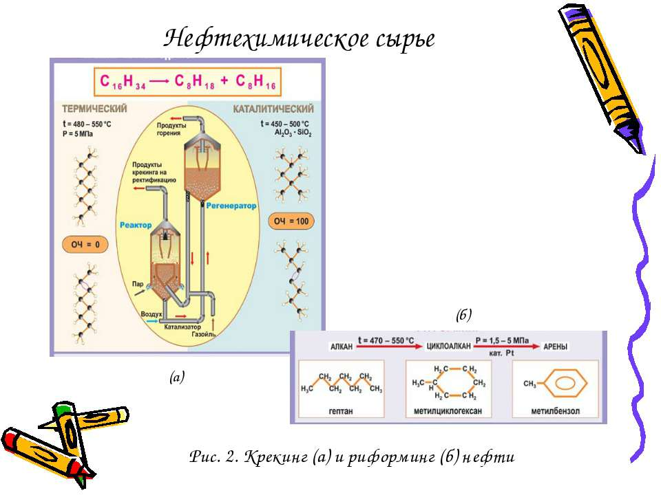 Нефтехимическое сырье Рис. 2. Крекинг (а) и риформинг (б) нефти (а) (б)
