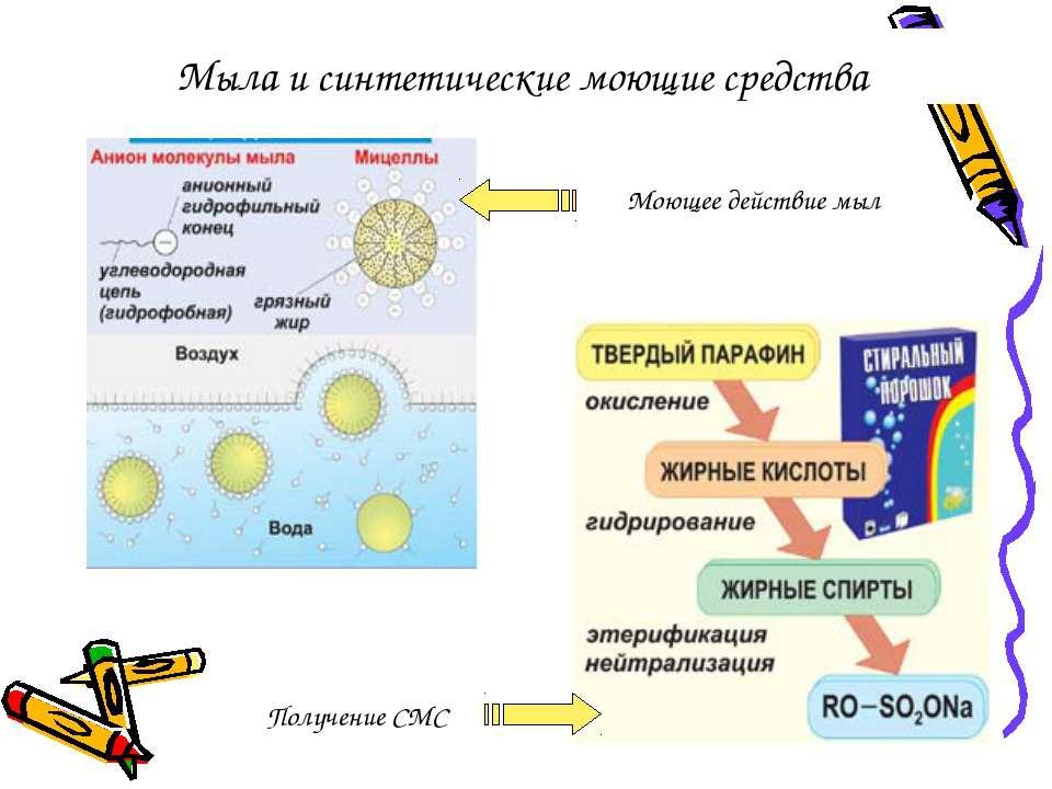 Мыла и синтетические моющие средства Моющее действие мыл Получение СМС