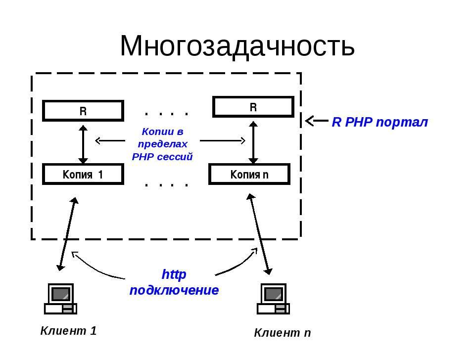 Многозадачность http подключение R PHP портал Копии в пределах PHP сессий . ....