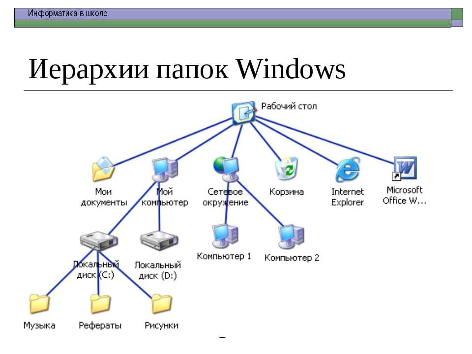Иерархии папок Windows school-46@mail.ru Информатика в школе