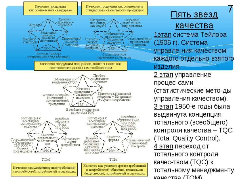 7 Пять звезд качества 1этап система Тейлора (1905 г). Система управле-ния кач...