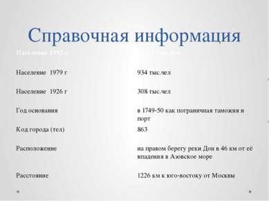 Справочная информация Население 1992 г. 1027,1тыс.чел Население 1979 г 934тыс...