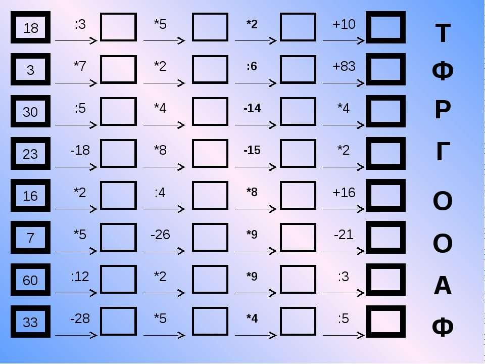 18 :3 *5 *2 +10 Т 3 *7 *2 :6 +83 Ф 30 :5 *4 -14 *4 Р 23 -18 *8 -15 *2 Г 16 *2...