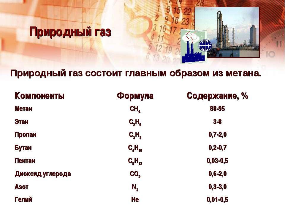 Природный газ Природный газ состоит главным образом из метана. Компоненты Фор...