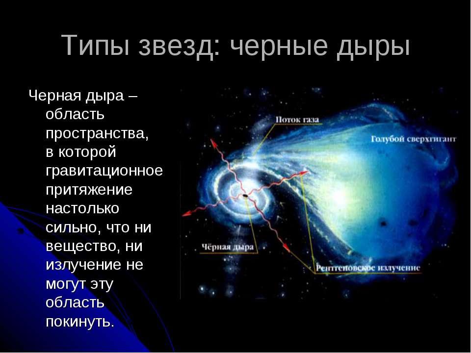 Типы звезд: черные дыры Черная дыра – область пространства, в которой гравита...