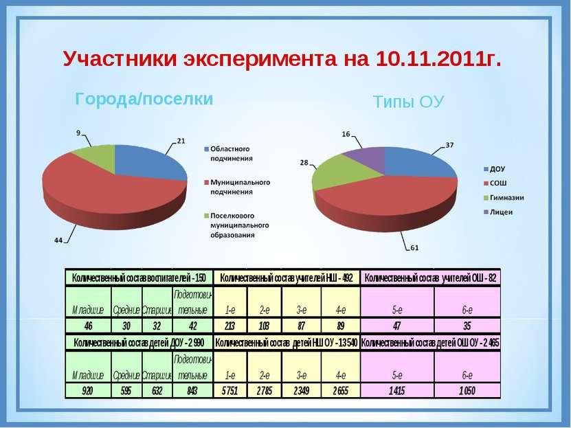 Участники эксперимента на 10.11.2011г. Города/поселки Типы ОУ