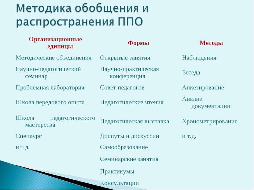 Организационные единицы Формы Методы Методические объединения Открытые заняти...