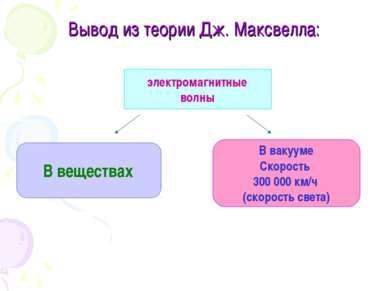Вывод из теории Дж. Максвелла: электромагнитные волны В веществах В вакууме С...