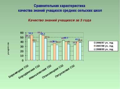 Сравнительная характеристика качества знаний учащихся средних сельских школ К...