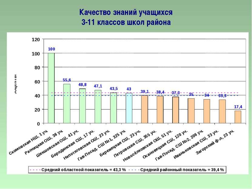 Качество знаний учащихся 3-11 классов школ района