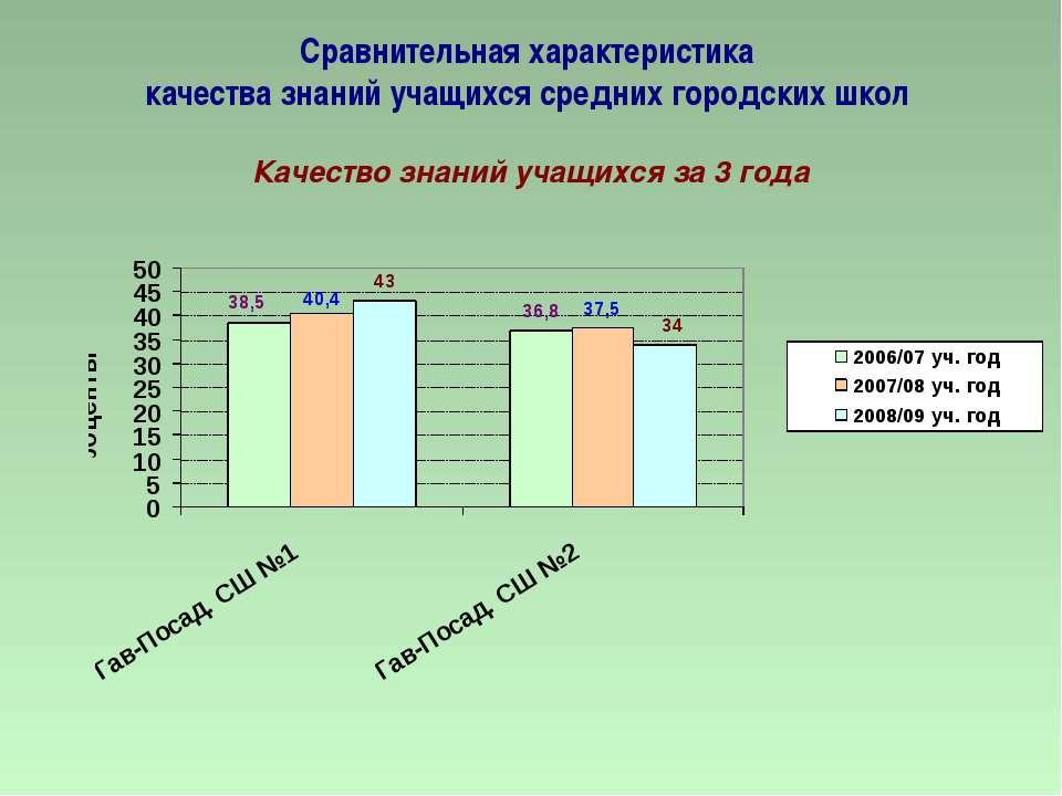 Сравнительная характеристика качества знаний учащихся средних городских школ ...