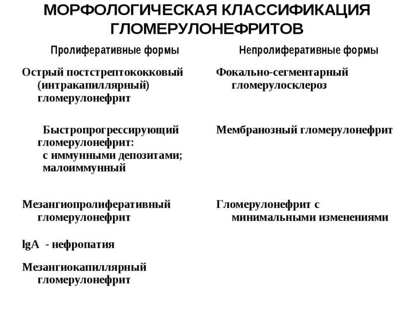 МОРФОЛОГИЧЕСКАЯ КЛАССИФИКАЦИЯ ГЛОМЕРУЛОНЕФРИТОВ