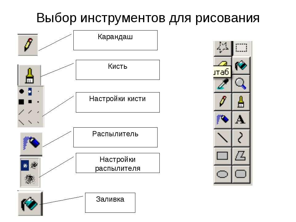 Выбор инструментов для рисования Карандаш Кисть Настройки кисти Распылитель Н...