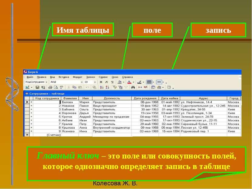 Имя таблицы поле запись Главный ключ – это поле или совокупность полей, котор...