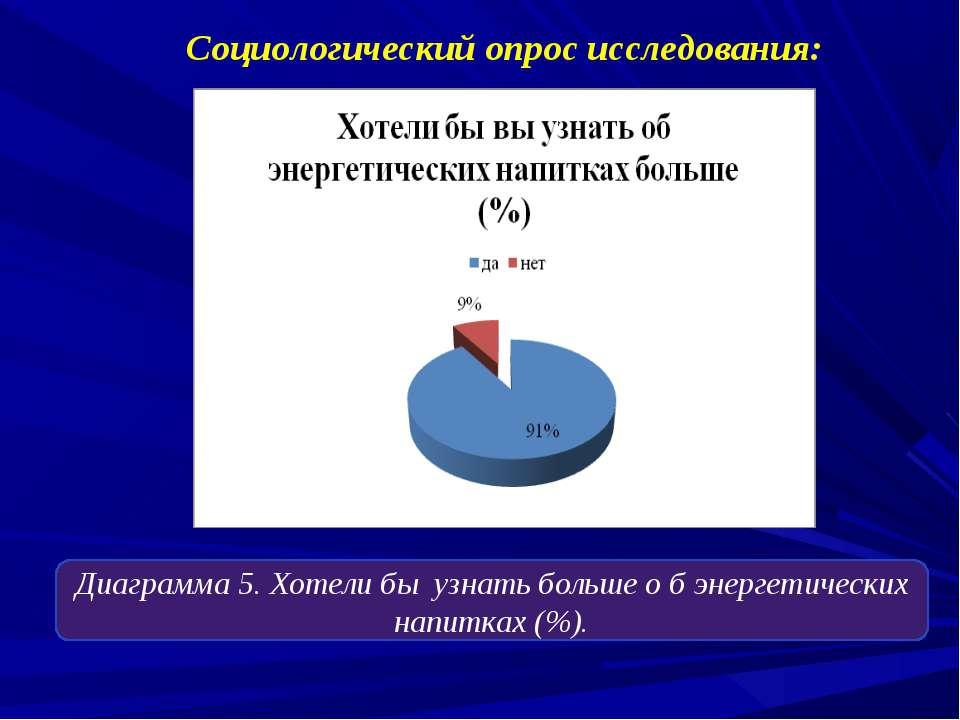 Социологический опрос исследования: Диаграмма 1. Какие энергетические напитки...