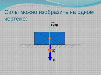 Силы можно изобразить на одном чертеже: Fт Р Fупр