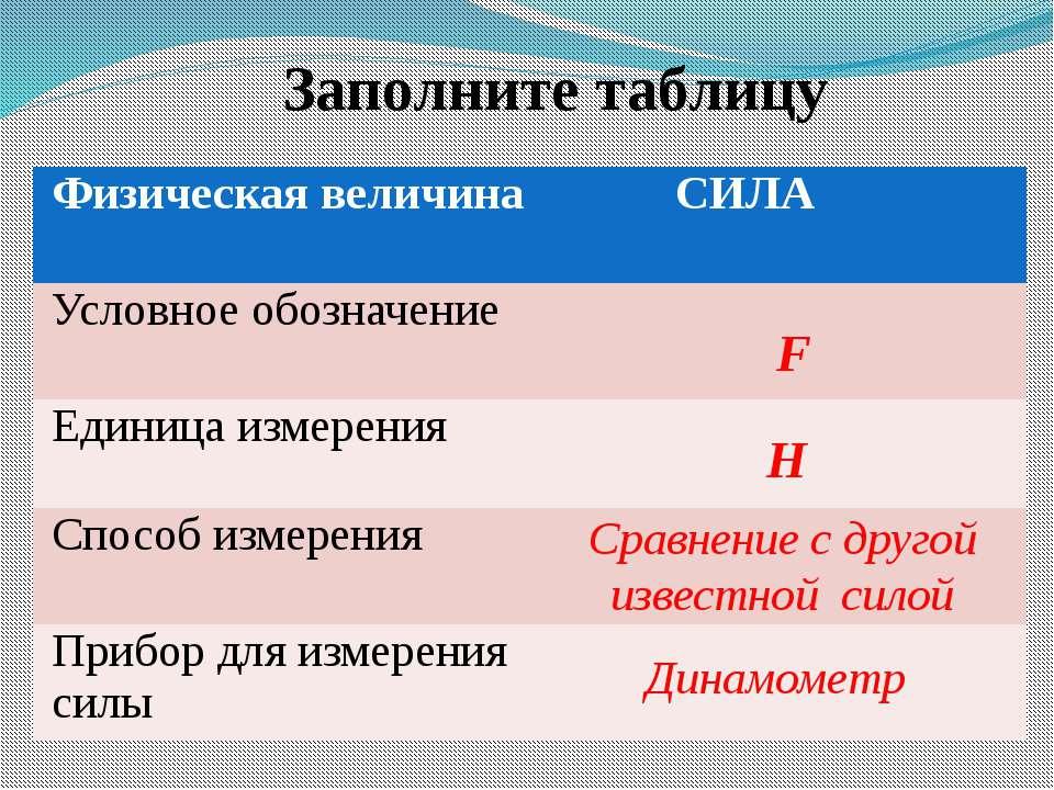 Заполните таблицу F Н Сравнение с другой известной силой Динамометр Физическа...