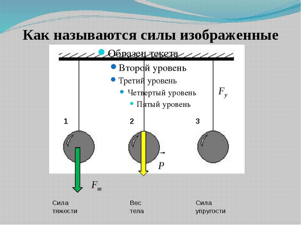 Как называются силы изображенные на рисунке? 1 2 3 Сила тяжести Вес тела Сила...