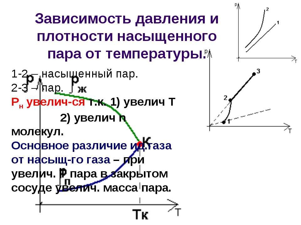 Зависимость давления и плотности насыщенного пара от температуры. 1-2 – насыщ...