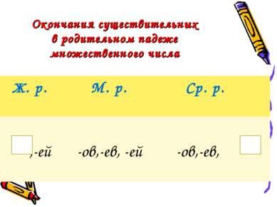 Окончания существительных в родительном падеже множественного числа Ж. р. М. ...