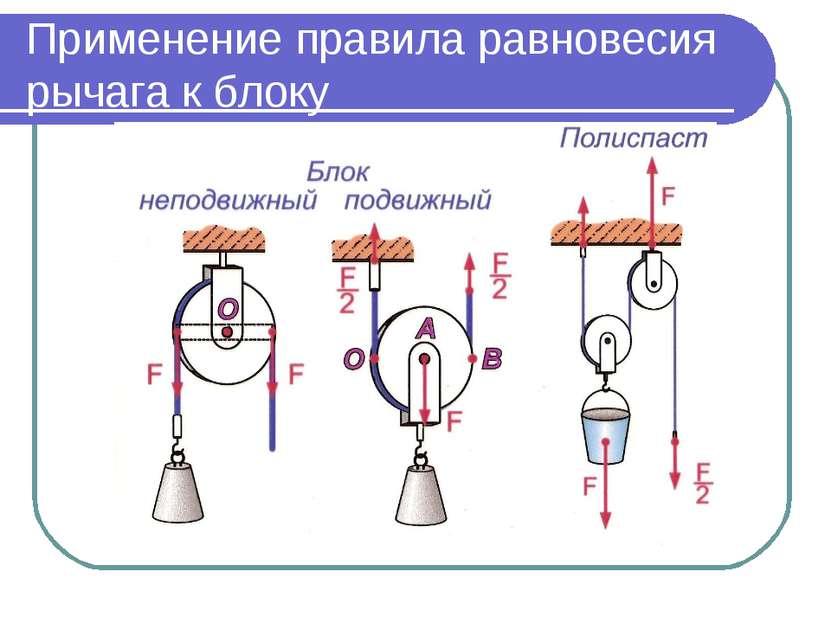 Применение правила равновесия рычага к блоку