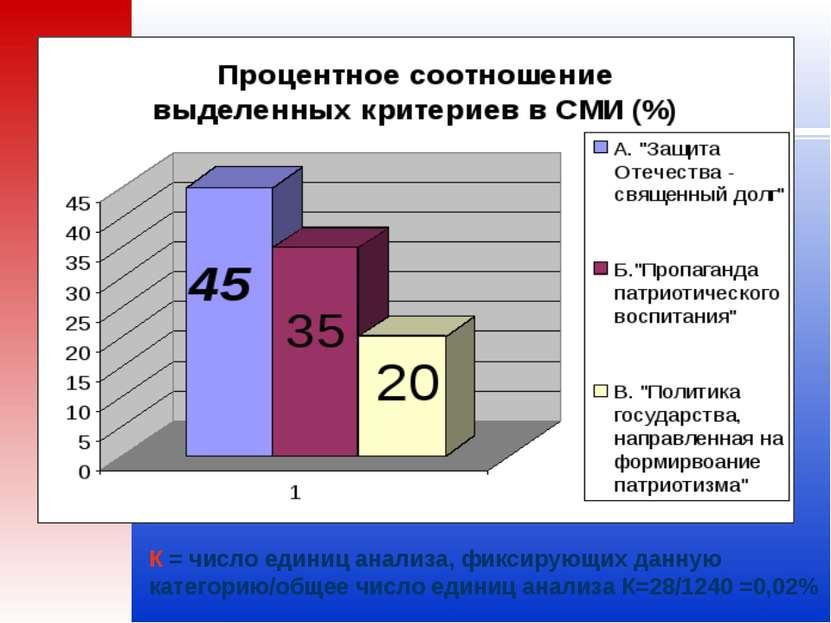 К = число единиц анализа, фиксирующих данную категорию/общее число единиц ана...