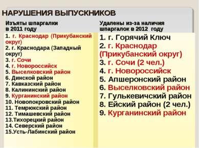 НАРУШЕНИЯ ВЫПУСКНИКОВ Изъяты шпаргалки в 2011 году  Удалены из-за наличия шп...