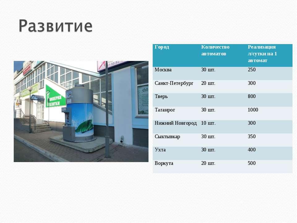 Город Количество автоматов Реализация л/сутки на 1 автомат Москва 30 шт. 250 ...