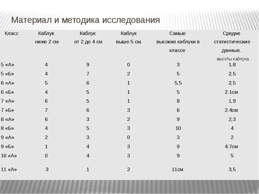 Материал и методика исследования Класс Каблук ниже 2 см Каблук от 2 до 4 см К...
