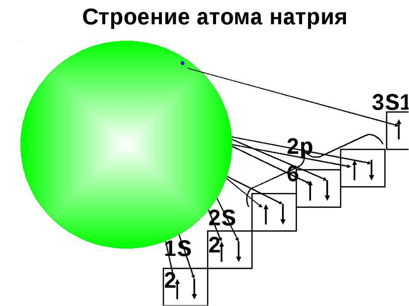 Na Строение атома натрия 2S2 2p6 3S1 1S2