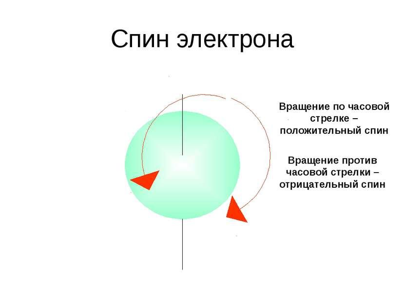 Спин электрона Вращение по часовой стрелке – положительный спин Вращение прот...