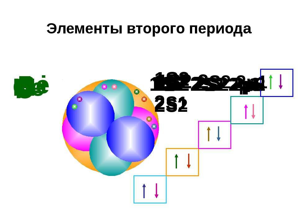 Элементы второго периода Li 1S2 2S1 Be 1S2 2S2 B 1S2 2S2 2p1 C 1S2 2S2 2p2 N ...