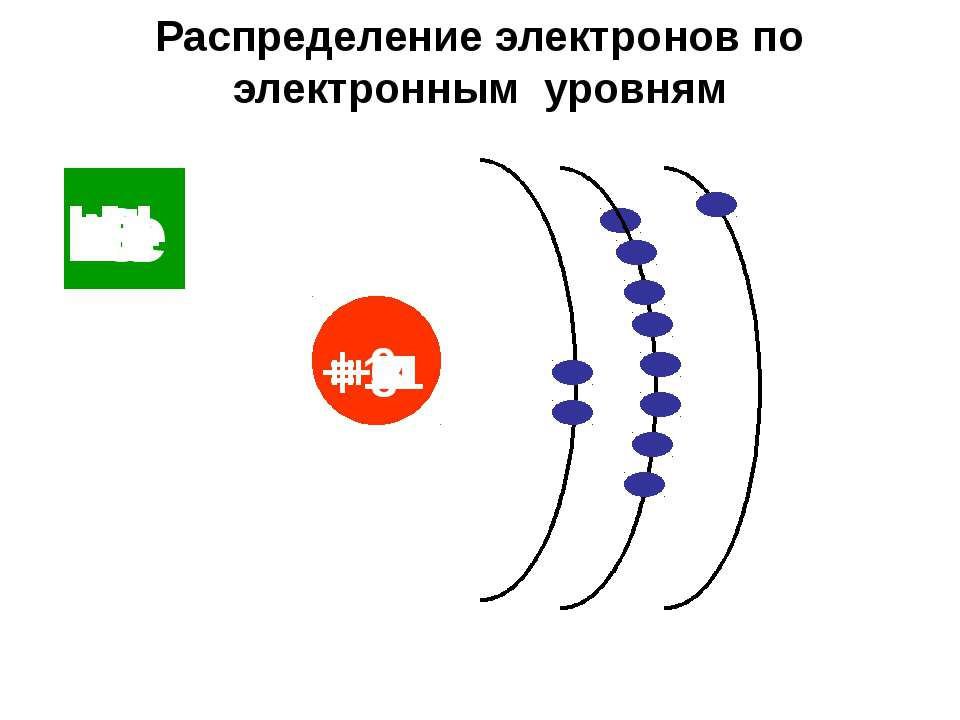 Распределение электронов по электронным уровням Н + 1 Не + 2 Li + 3 + 4 Be B ...