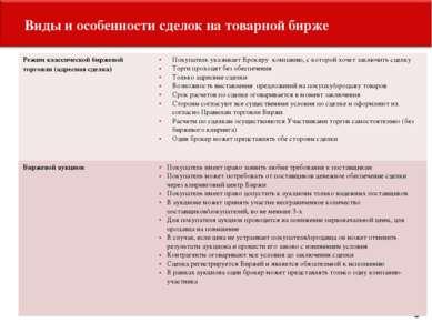 Виды и особенности сделок на товарной бирже 5 Режим классической биржевой тор...