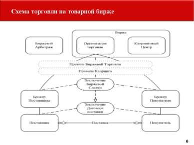 Схема торговли на товарной бирже 6