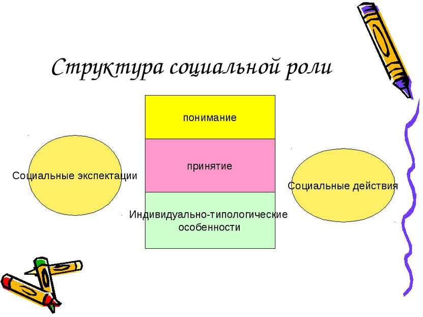 Структура социальной роли Социальные экспектации Социальные действия понимани...