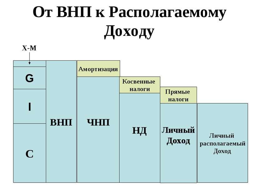 От ВНП к Располагаемому Доходу ВНП X-M ЧНП Амортизация НД Косвенные налоги Ли...
