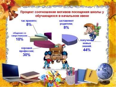 Процент соотношение мотивов посещения школы у обучающихся в начальном звене
